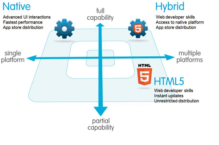 Apps / webapp / native apps het verschil